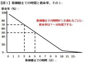 【図1】除細動までの時間と救命率、その1