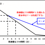 除細動までの時間と救命率、その2(質の高いCPRが行われた場合)