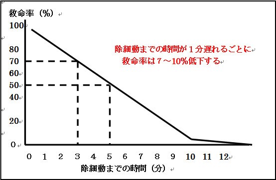除細動までの時間と救命率