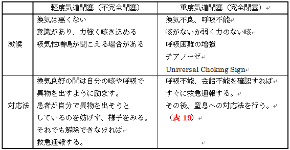 気道閉塞の分類