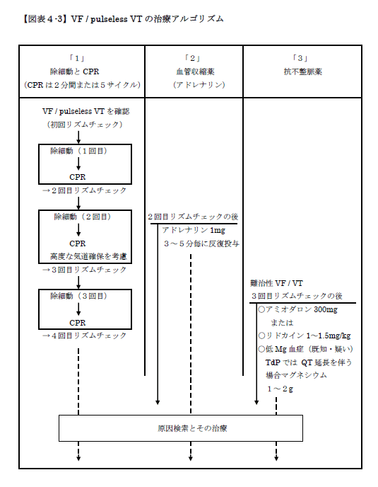 VF / pulseless VTの治療アルゴリズム